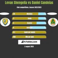 Levan Shengelia vs Daniel Candeias h2h player stats