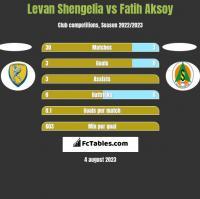 Levan Shengelia vs Fatih Aksoy h2h player stats