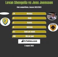 Levan Shengelia vs Jens Joensson h2h player stats