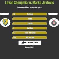 Levan Shengelia vs Marko Jevtović h2h player stats