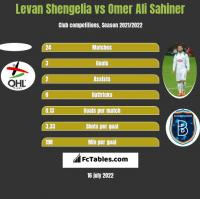 Levan Shengelia vs Omer Ali Sahiner h2h player stats