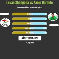 Levan Shengelia vs Paolo Hurtado h2h player stats