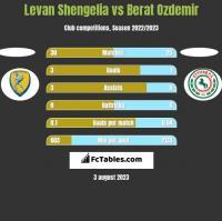 Levan Shengelia vs Berat Ozdemir h2h player stats