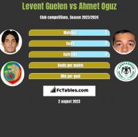 Levent Guelen vs Ahmet Oguz h2h player stats