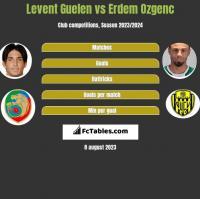 Levent Guelen vs Erdem Ozgenc h2h player stats