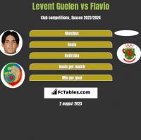 Levent Guelen vs Flavio h2h player stats