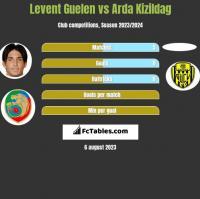 Levent Guelen vs Arda Kizildag h2h player stats