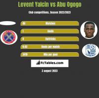Levent Yalcin vs Abu Ogogo h2h player stats