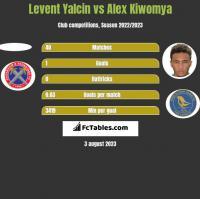 Levent Yalcin vs Alex Kiwomya h2h player stats