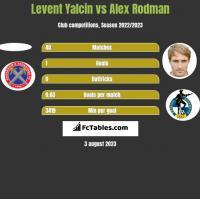 Levent Yalcin vs Alex Rodman h2h player stats