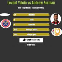 Levent Yalcin vs Andrew Surman h2h player stats
