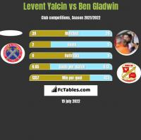 Levent Yalcin vs Ben Gladwin h2h player stats