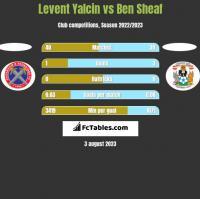 Levent Yalcin vs Ben Sheaf h2h player stats