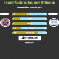 Levent Yalcin vs Benjamin Whiteman h2h player stats