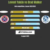 Levent Yalcin vs Brad Walker h2h player stats
