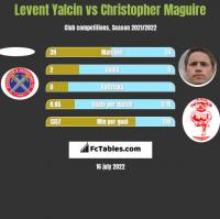 Levent Yalcin vs Christopher Maguire h2h player stats