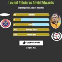 Levent Yalcin vs David Edwards h2h player stats