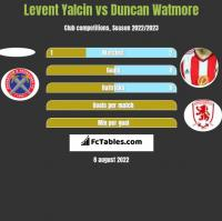 Levent Yalcin vs Duncan Watmore h2h player stats