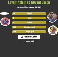 Levent Yalcin vs Edward Upson h2h player stats