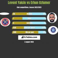 Levent Yalcin vs Erhun Oztumer h2h player stats
