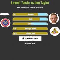 Levent Yalcin vs Jon Taylor h2h player stats