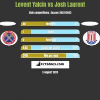 Levent Yalcin vs Josh Laurent h2h player stats