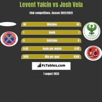 Levent Yalcin vs Josh Vela h2h player stats