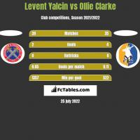 Levent Yalcin vs Ollie Clarke h2h player stats
