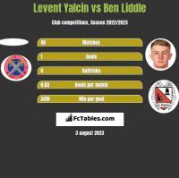 Levent Yalcin vs Ben Liddle h2h player stats