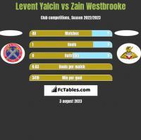 Levent Yalcin vs Zain Westbrooke h2h player stats