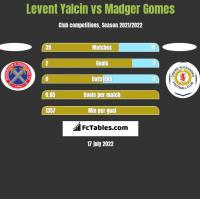 Levent Yalcin vs Madger Gomes h2h player stats