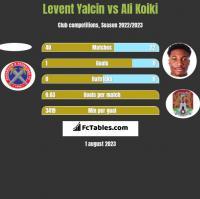 Levent Yalcin vs Ali Koiki h2h player stats