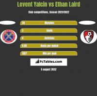 Levent Yalcin vs Ethan Laird h2h player stats