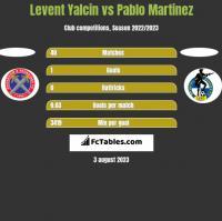 Levent Yalcin vs Pablo Martinez h2h player stats