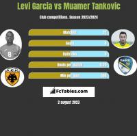 Levi Garcia vs Muamer Tankovic h2h player stats