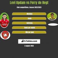 Levi Opdam vs Ferry de Regt h2h player stats