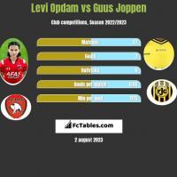 Levi Opdam vs Guus Joppen h2h player stats