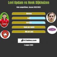 Levi Opdam vs Henk Dijkhuizen h2h player stats