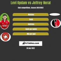 Levi Opdam vs Jeffrey Neral h2h player stats
