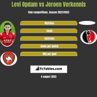 Levi Opdam vs Jeroen Verkennis h2h player stats