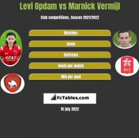 Levi Opdam vs Marnick Vermijl h2h player stats