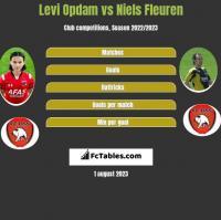 Levi Opdam vs Niels Fleuren h2h player stats