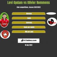 Levi Opdam vs Olivier Rommens h2h player stats