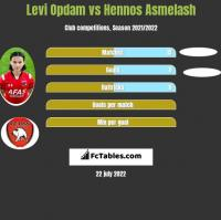 Levi Opdam vs Hennos Asmelash h2h player stats
