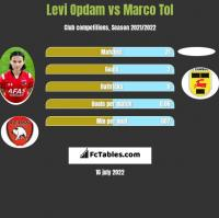 Levi Opdam vs Marco Tol h2h player stats