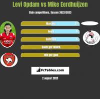 Levi Opdam vs Mike Eerdhuijzen h2h player stats