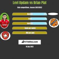 Levi Opdam vs Brian Plat h2h player stats