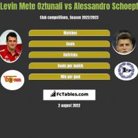 Levin Mete Oztunali vs Alessandro Schoepf h2h player stats