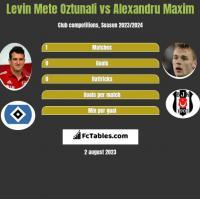 Levin Mete Oztunali vs Alexandru Maxim h2h player stats