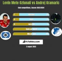 Levin Mete Oztunali vs Andrej Kramaric h2h player stats